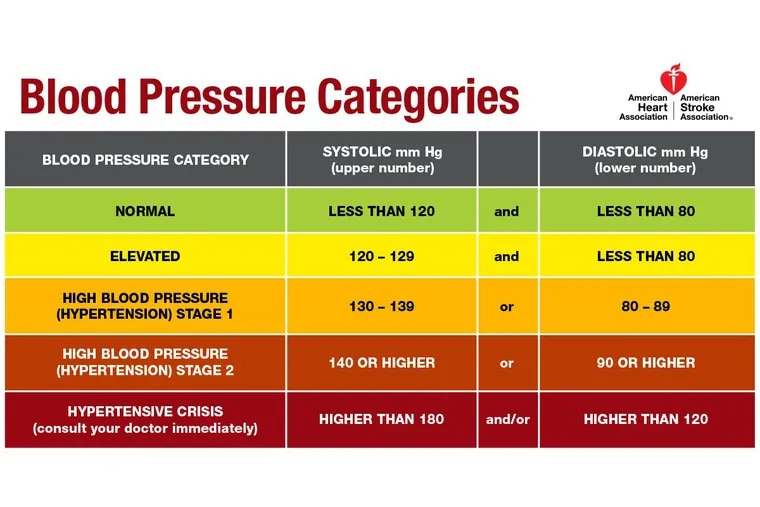 who high blood pressure definition