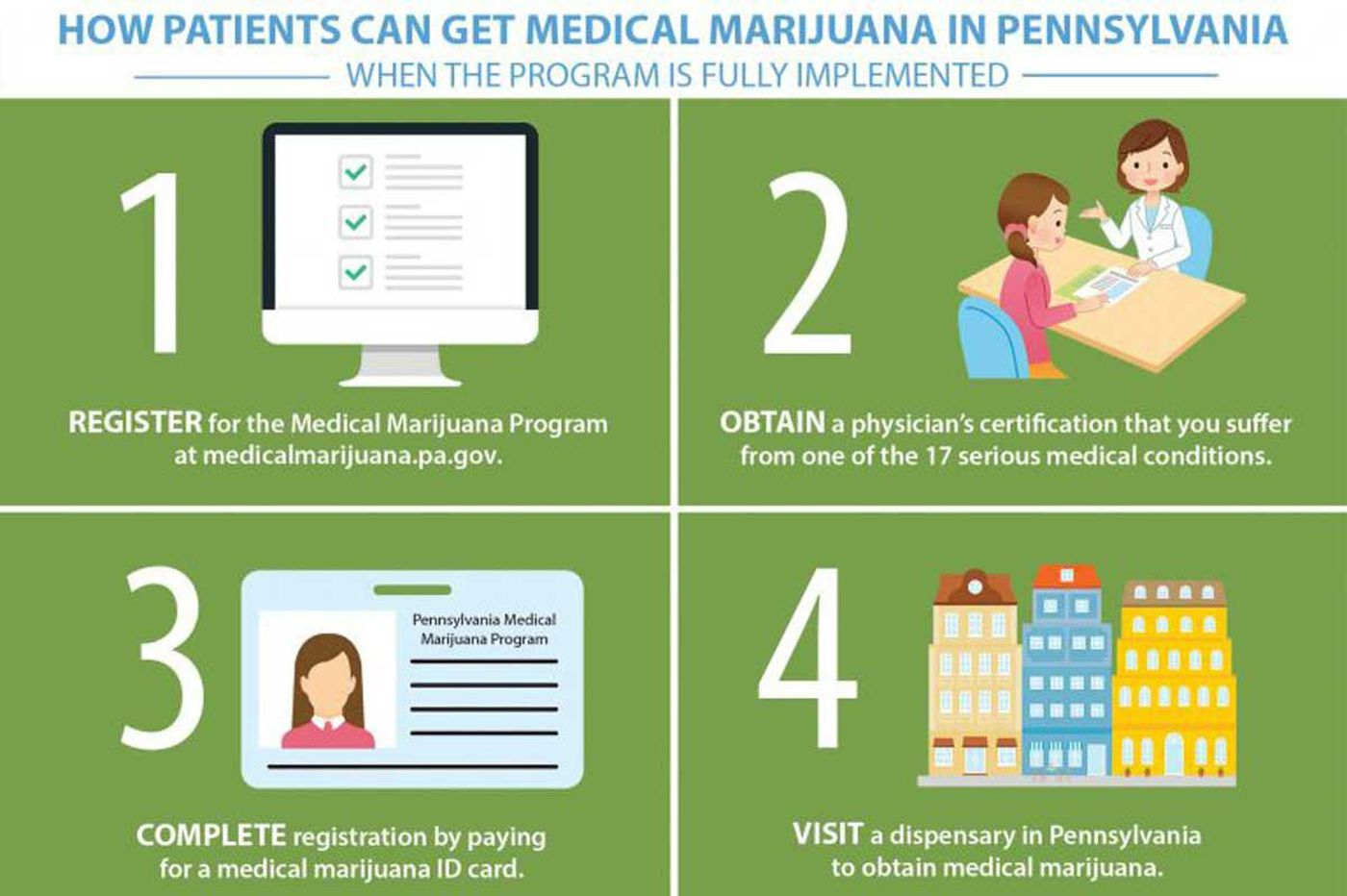 Patient response to Pa. marijuana program 'extremely positive'