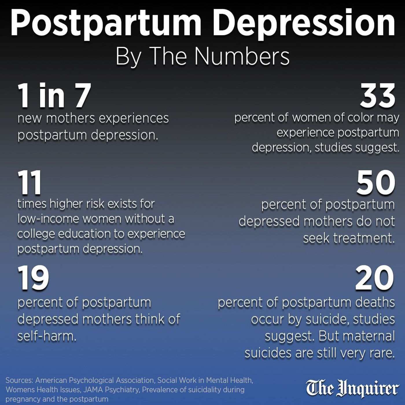Postpartum Depression and Suicide