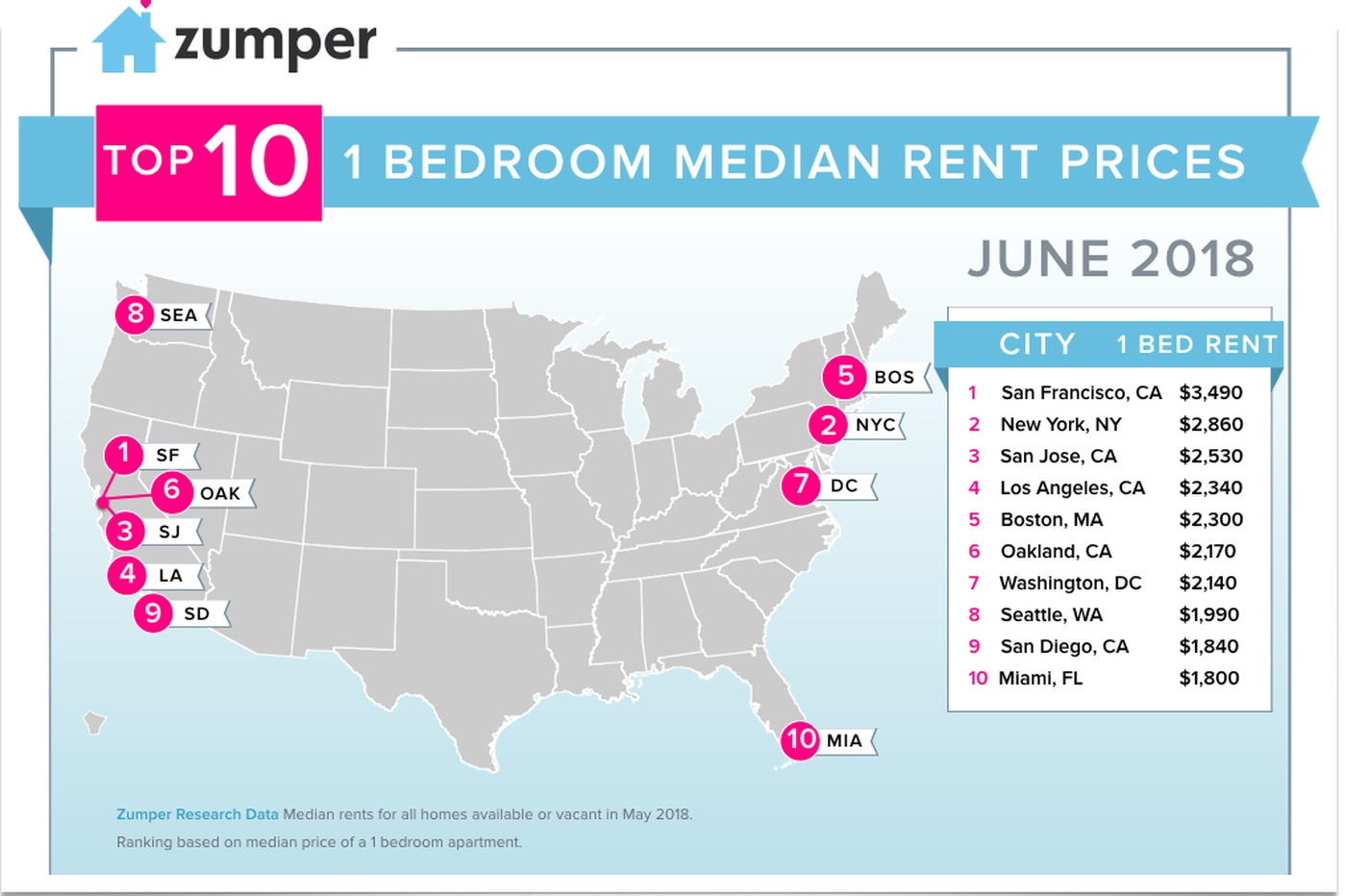 Rents are on the rise again in Philadelphia and nationally