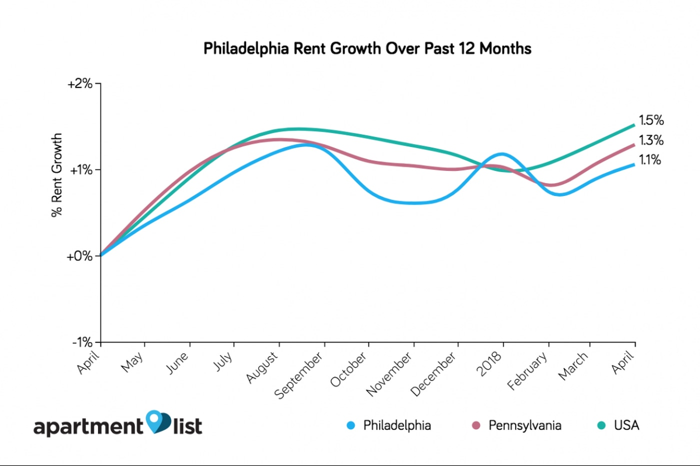 Philadelphia rent steady since last month but still up over last year