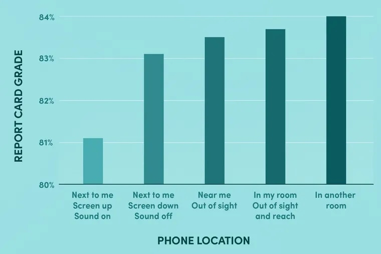 How do you control your phone time?