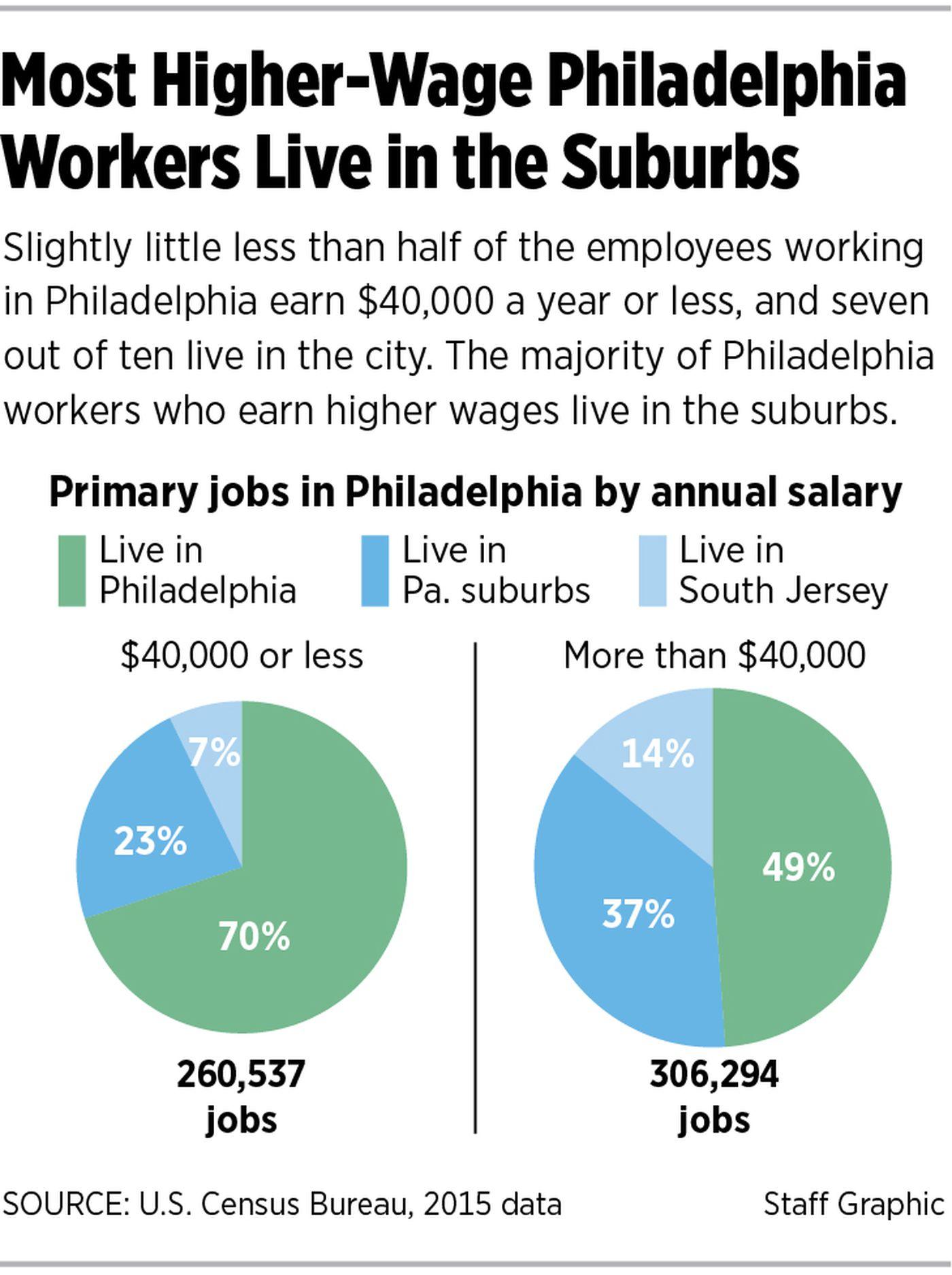 Philadelphians feel squeezed as U S  economy seems to hum