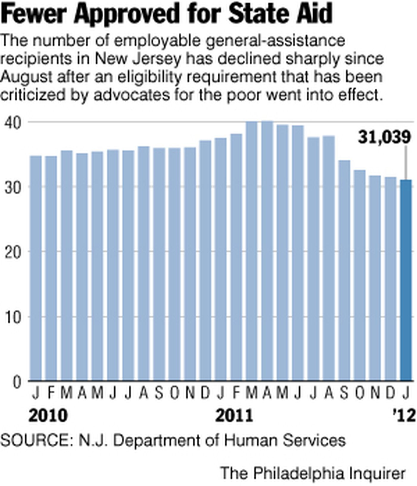 Policy change in New Jersey is resulting in fewer welfare recipients
