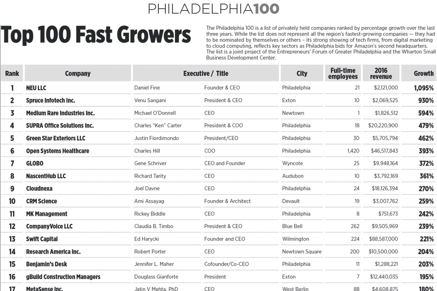 Philly's 100 fastest growing private companies