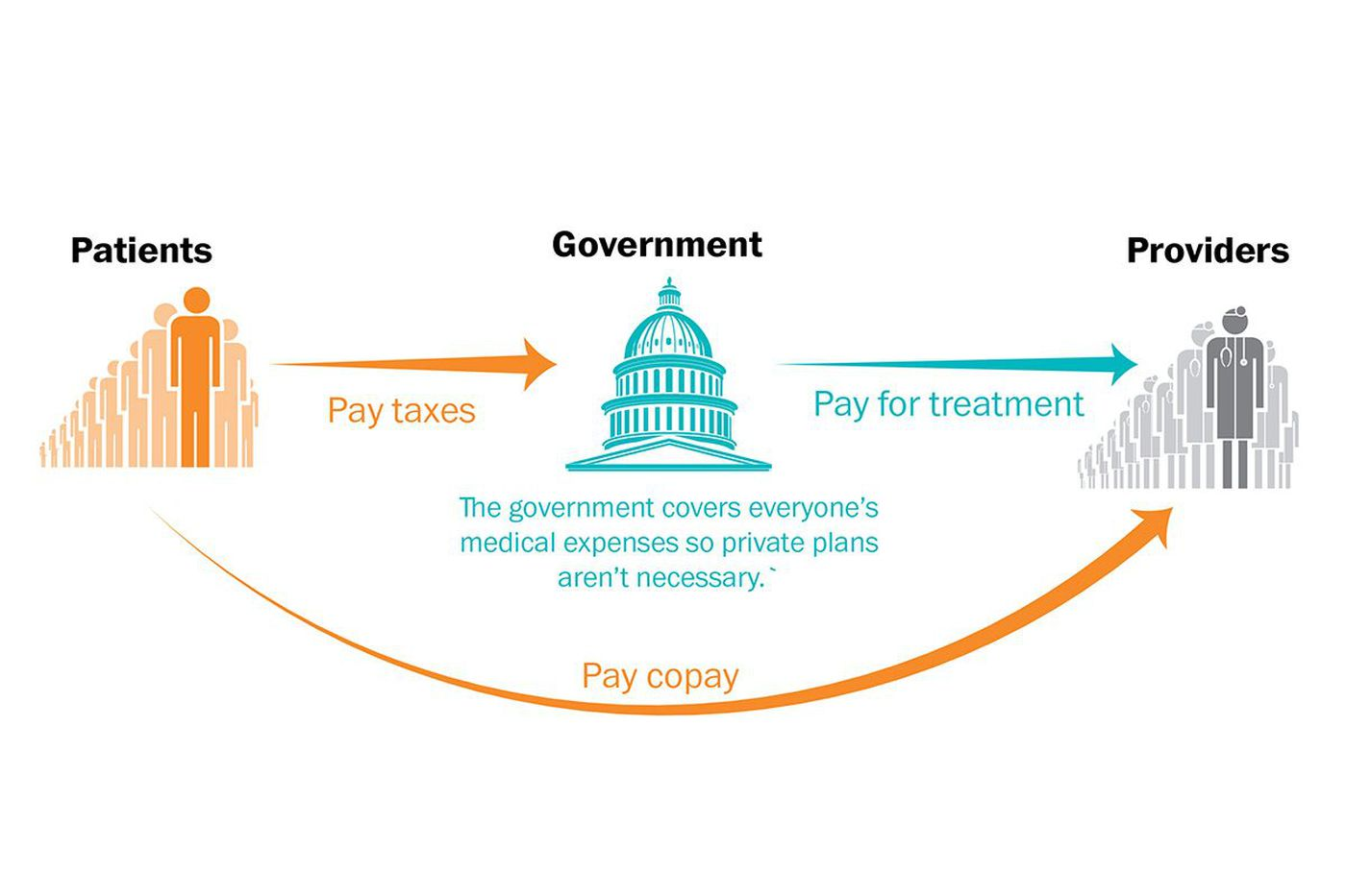 Single-payer would drastically change American health care; here's how it works