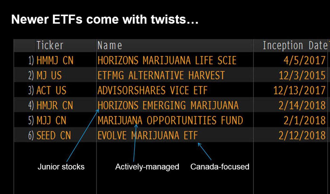 High returns, higher risk: Tips on investing in marijuana