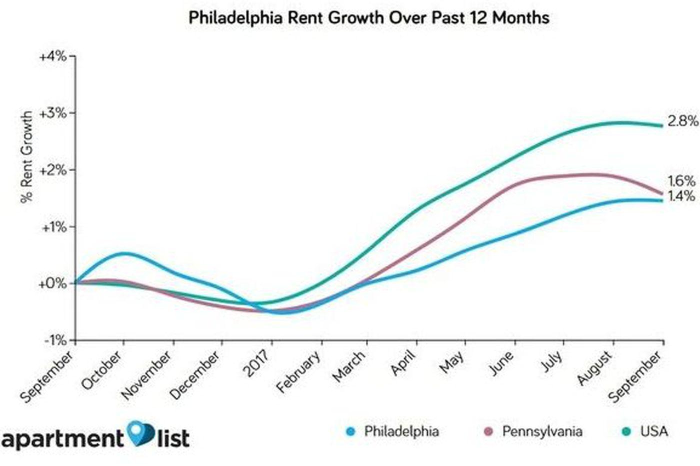 The latest on Philadelphia rent: Still too high