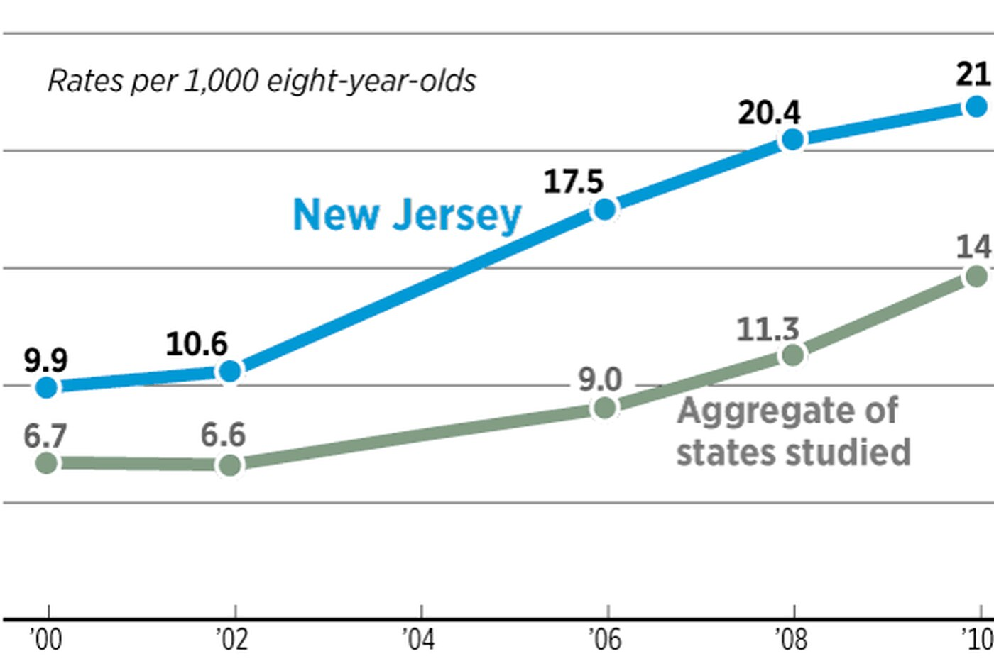 U.S. autism rates up 30% in two years; N.J.'s is highest of states studied