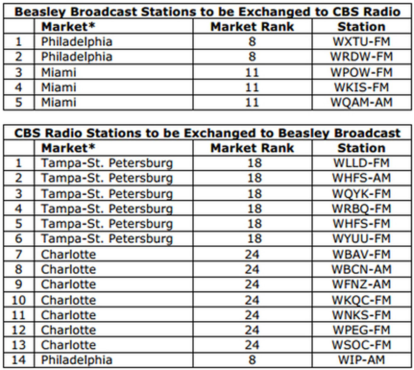 3 Philly radio stations part of major 4-city deal