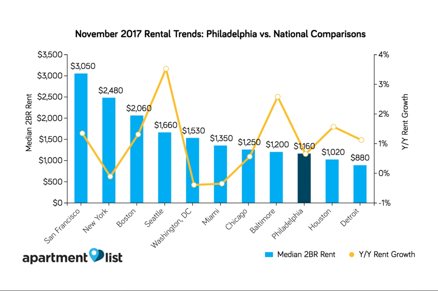 State of Philly rent: December edition