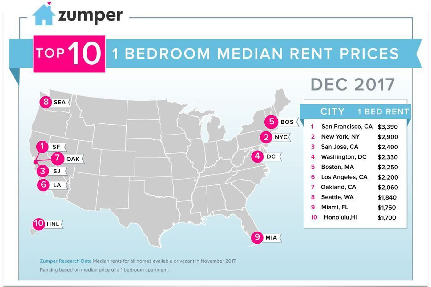 Philadelphia rent ranks 15th most expensive in U.S.