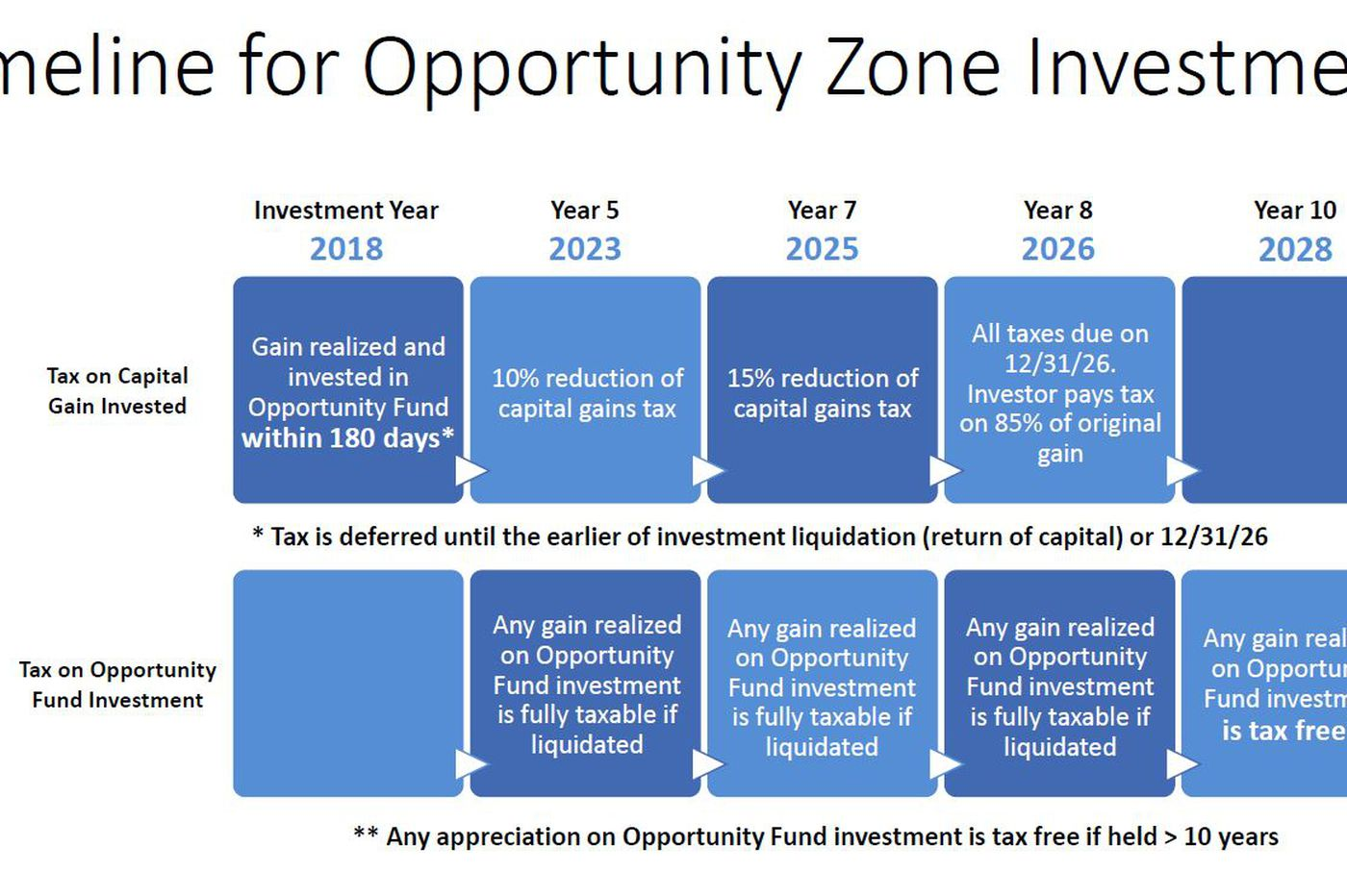 Opportunity zone fund