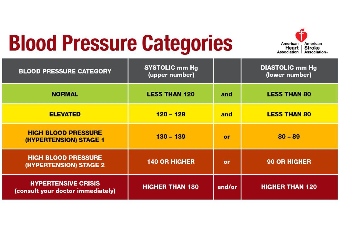 Understanding your Blood Pressure by category