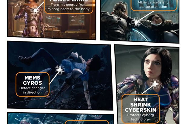 Engineers storm Hollywood: Main Line-based TE Connectivity rides the coattails of a cyborg, Alita Battle Angel