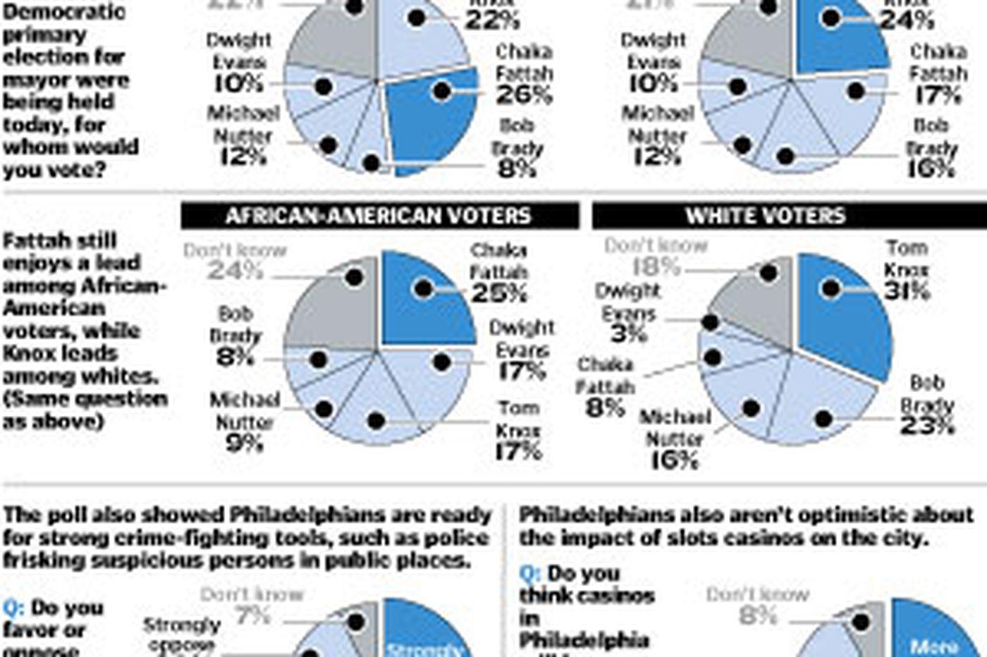 Daily News/Keystone Poll: Brady up, Fattah down, but it's still anybody's race
