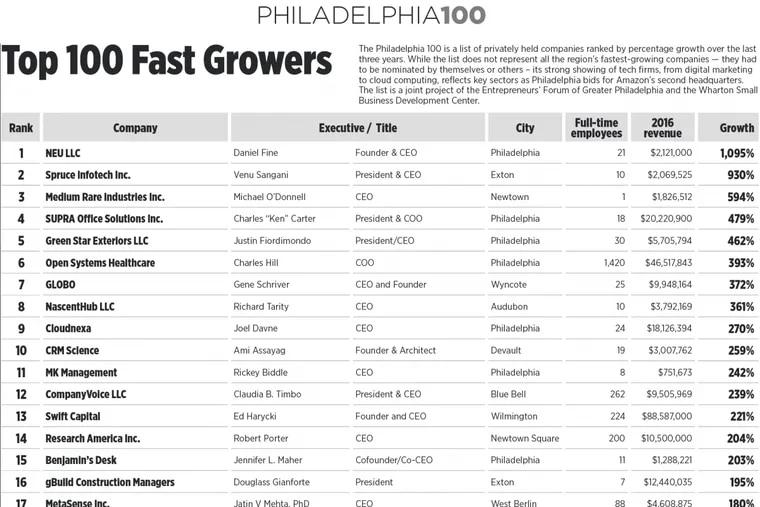 Philadelphia Top 100 Fast Growers