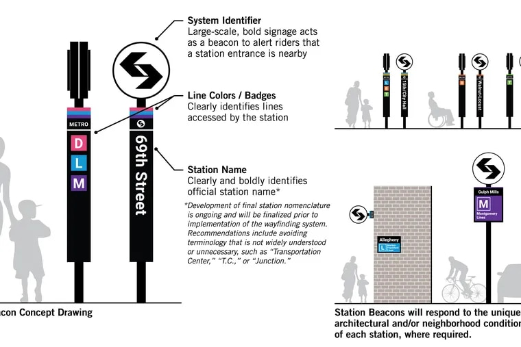 This diagram provided by SEPTA illustrates how station signage would look as part of the agency's Metro rebranding of its rail transit network.