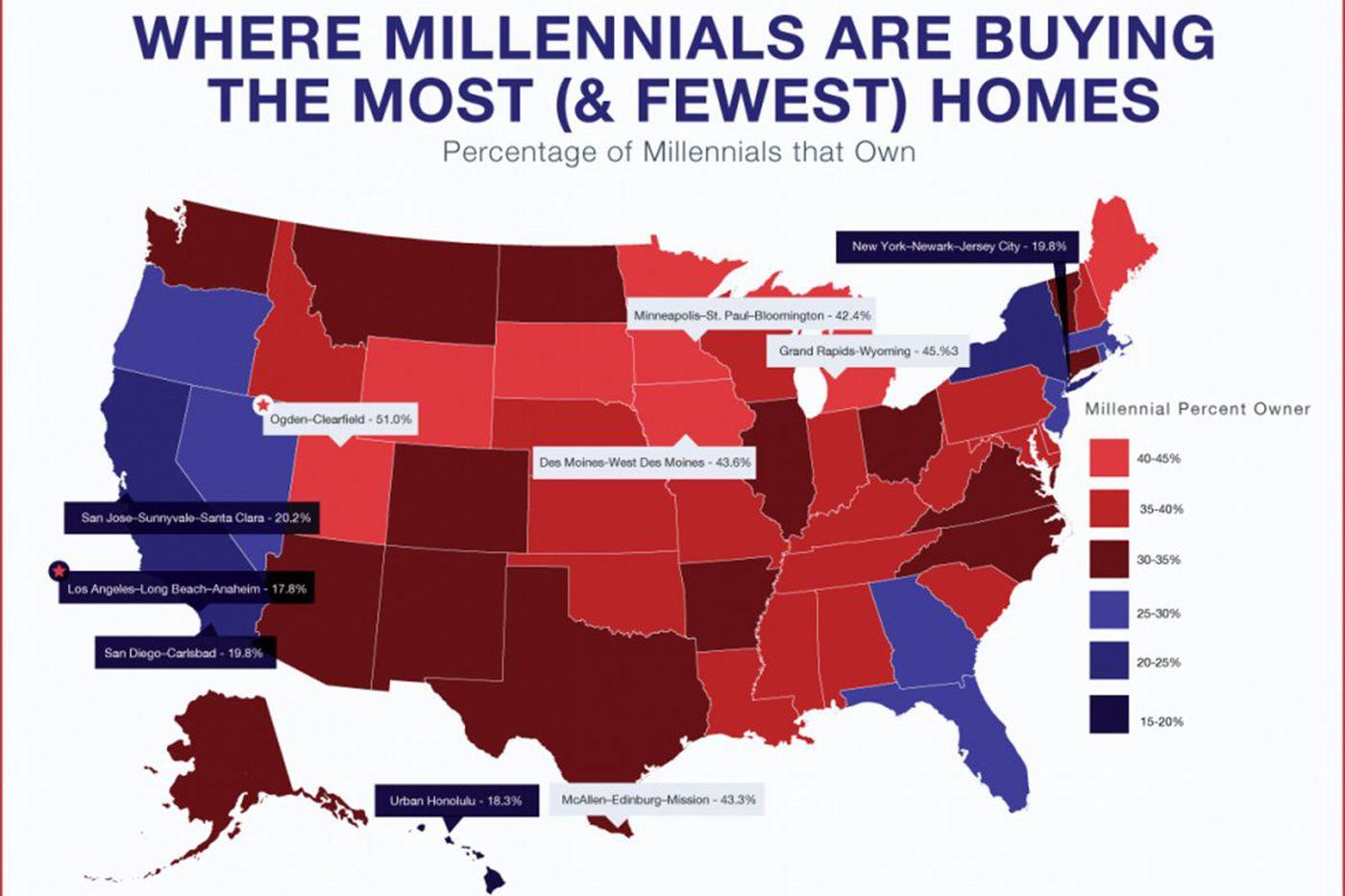 In Philadelphia region, millennial homeownership at 35.8 percent