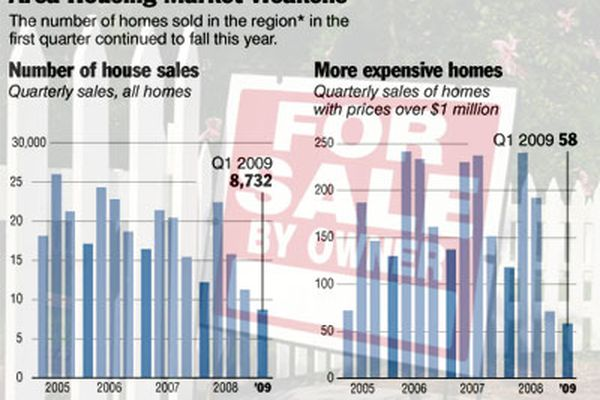 Existing-home sales in region fell 30 percent in April