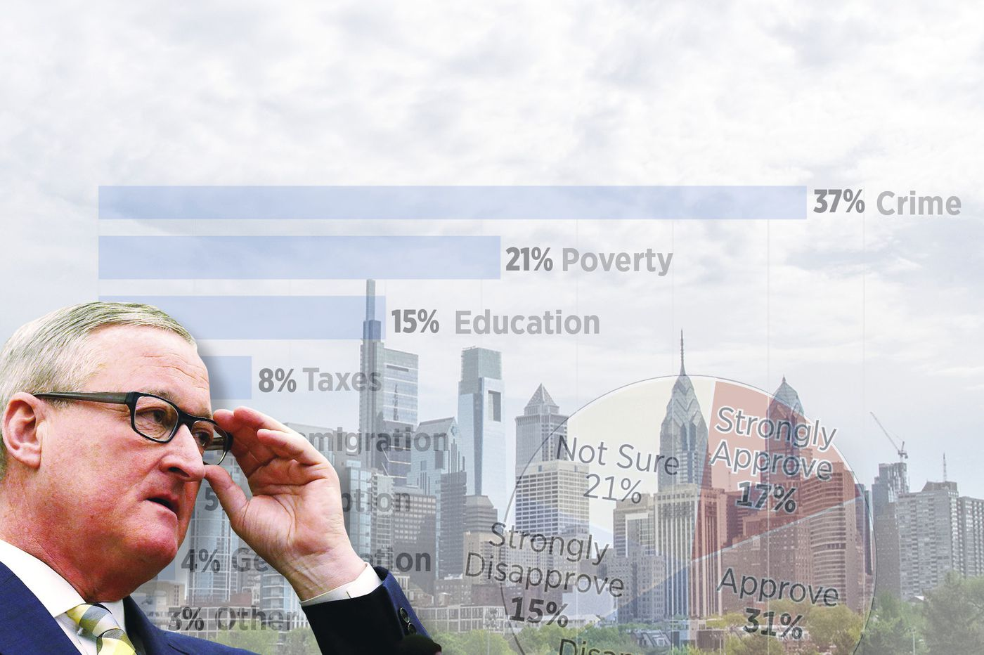 Inquirer Poll: What Philly voters think of Mayor Jim Kenney, crime, and the soda tax