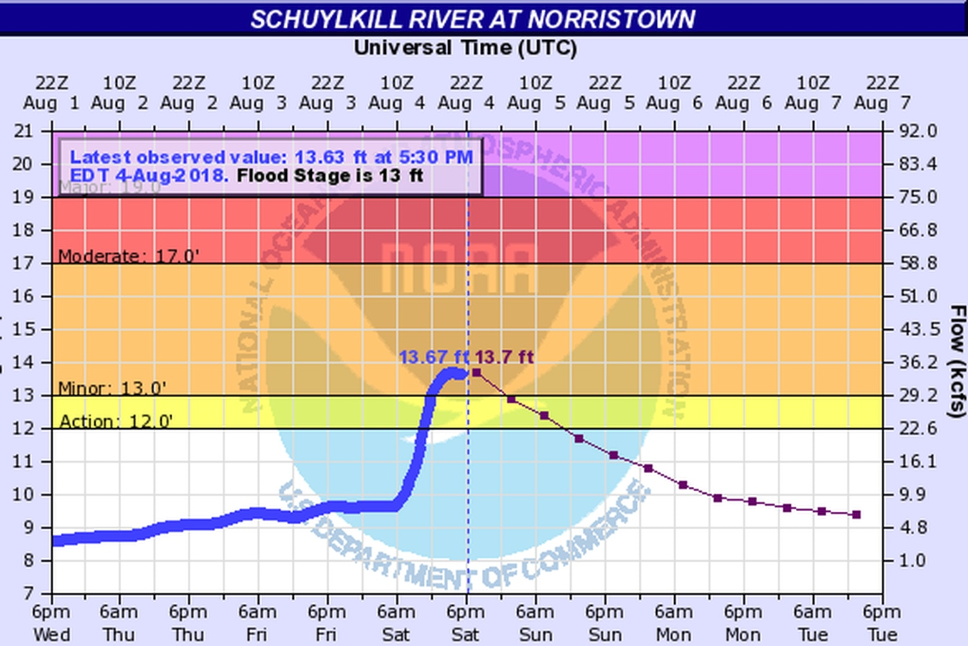 Flood warning in Montco until 7:15 a.m. Sunday after record rain in Reading