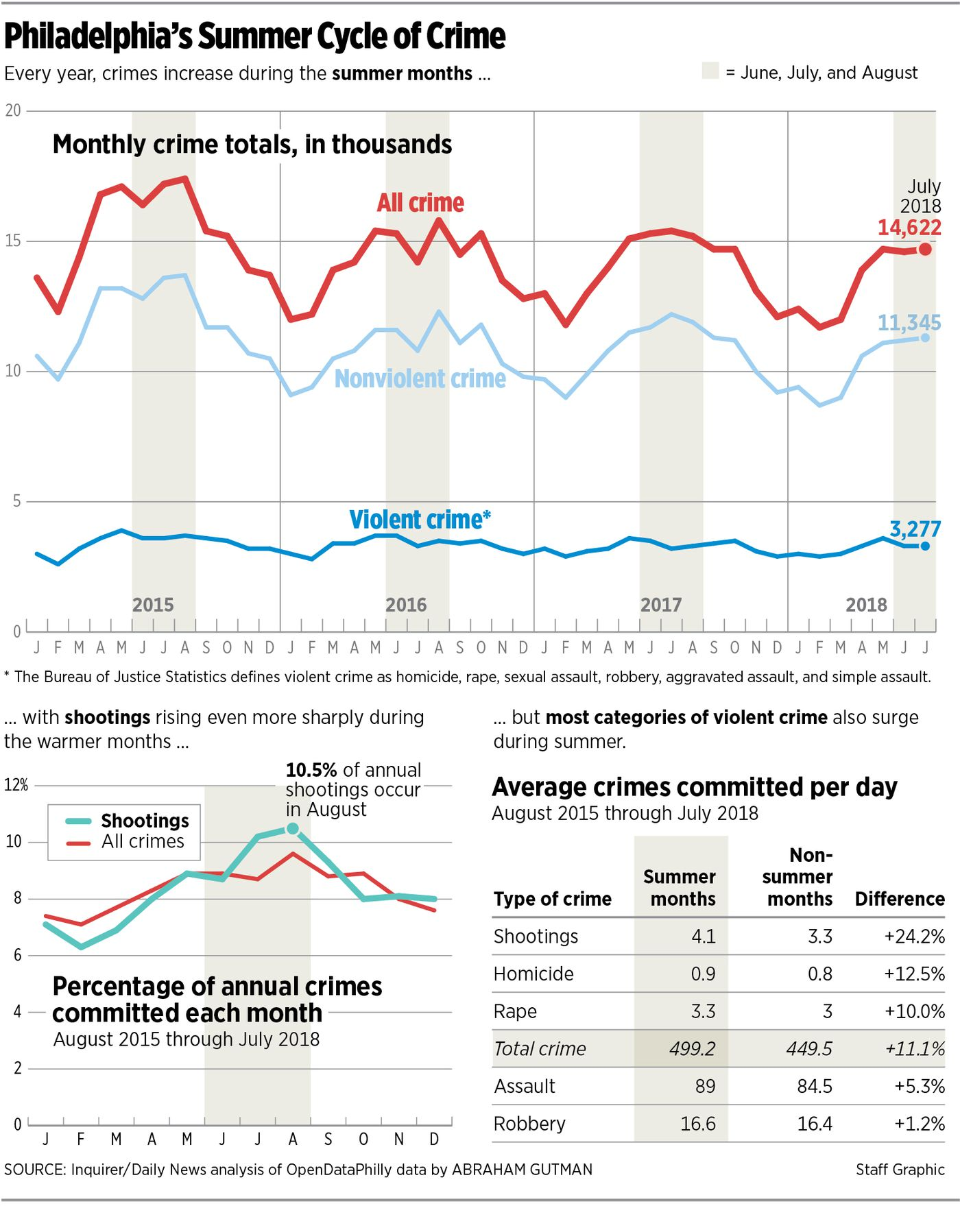 Violence spikes every summer  Here's what Philly should do