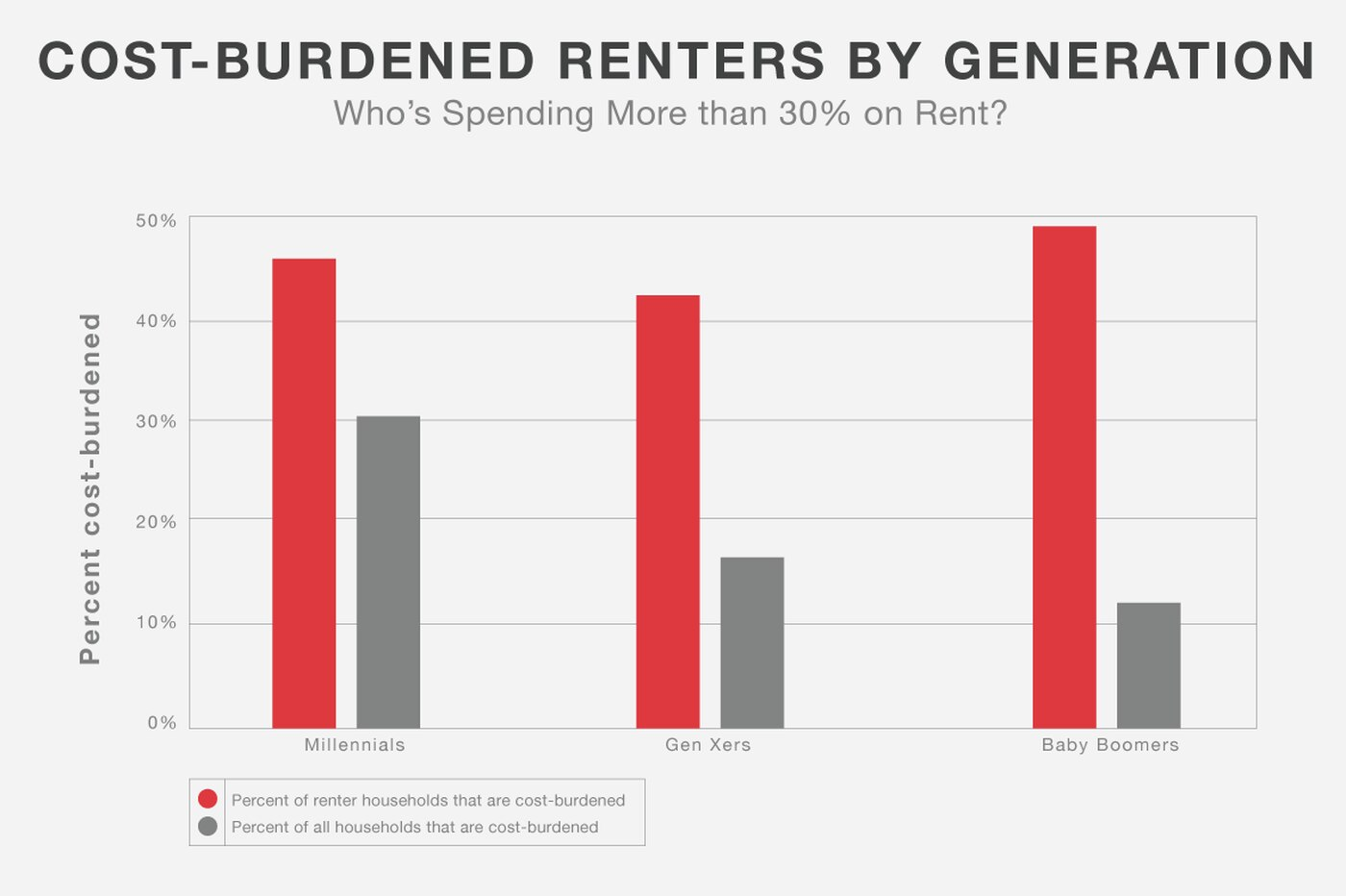Which generation spends too much on rent in Philly?