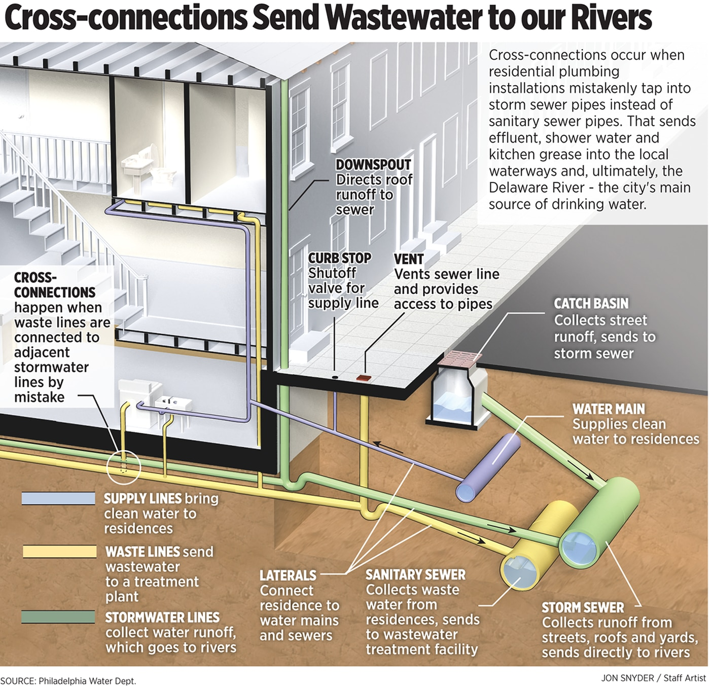 At Some Philly Homes Toilets Get Flushed Into The Citys Drinking Stop And Waste Valve Diagram Water Source Underground Detectives Are On Case